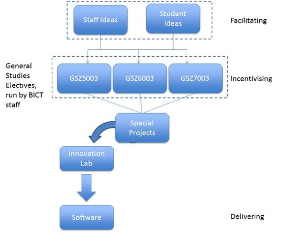 ICTIL Core