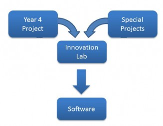 ICT Special Projects InnovationLab