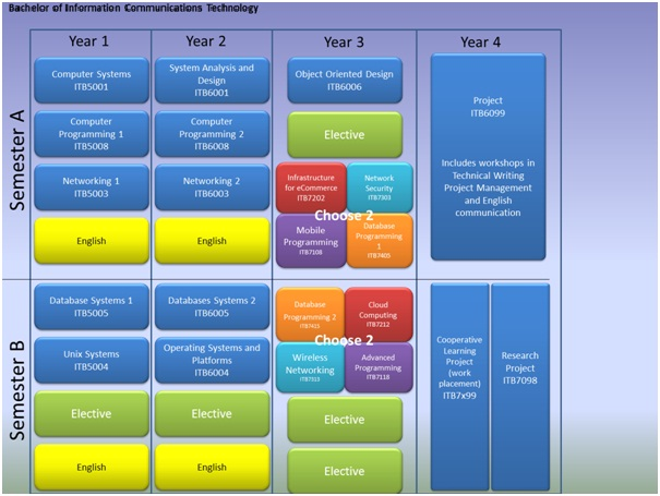 Programme outline image